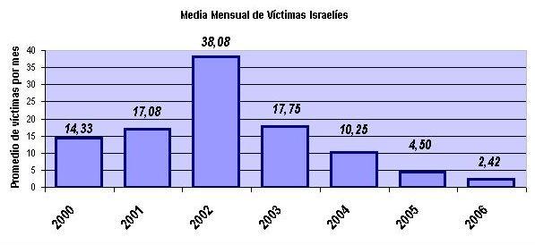 grafica_promedio_mensual_victimas_israelies_2000-2006.jpg