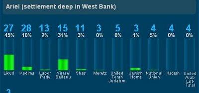 voto Asentamiento Ariel en Cisjordania