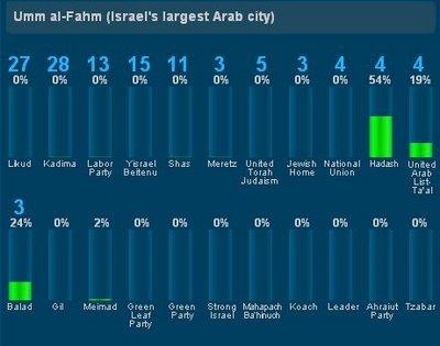 votoumm-al-fahm_mayorciudadarabe
